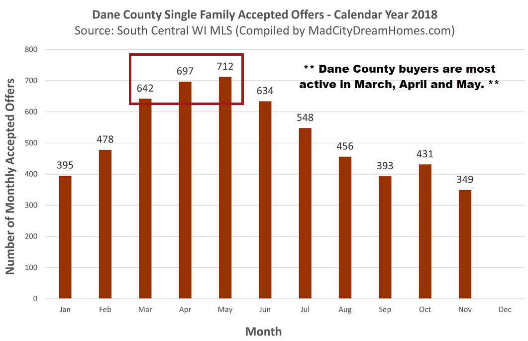 Best Time to Sell a Home in Dane County WI