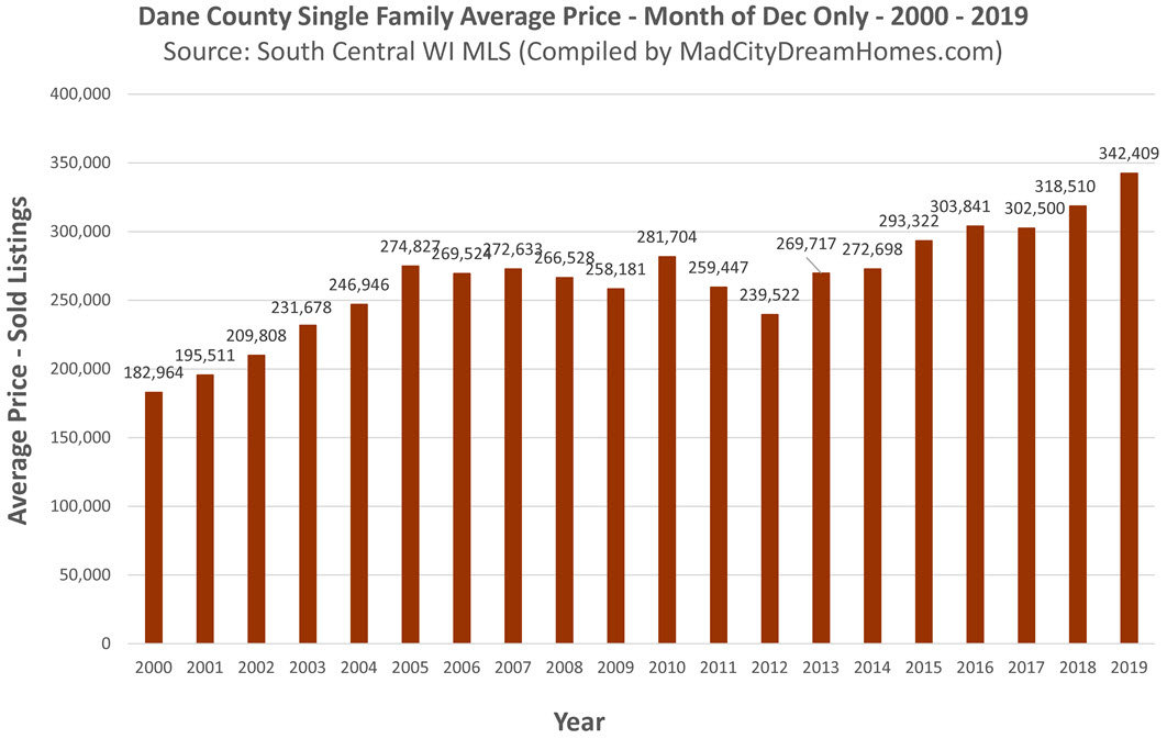 Madison WI Average Single Family Home Price