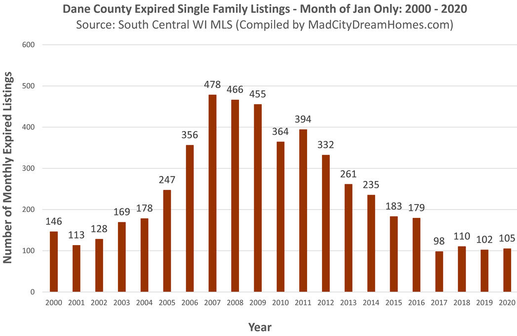 Madison WI Expired Single Family Listings Jan 2020