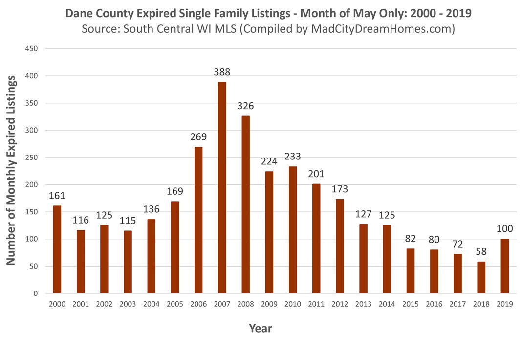 Madison area single family expired listings May 2019