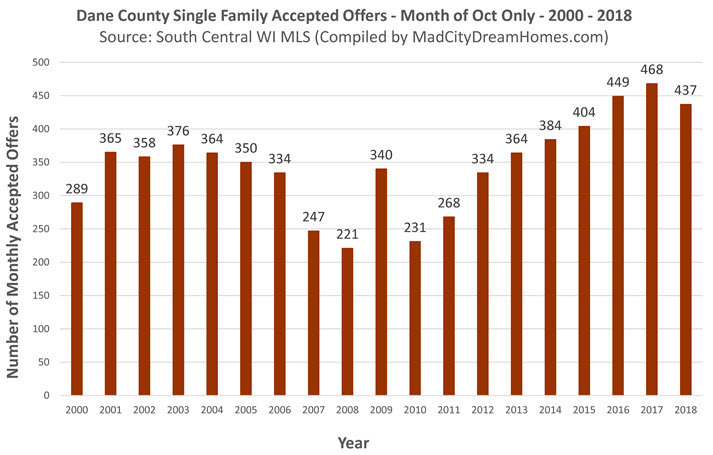 Dane County Single Family Accepted Offers Oct 2018