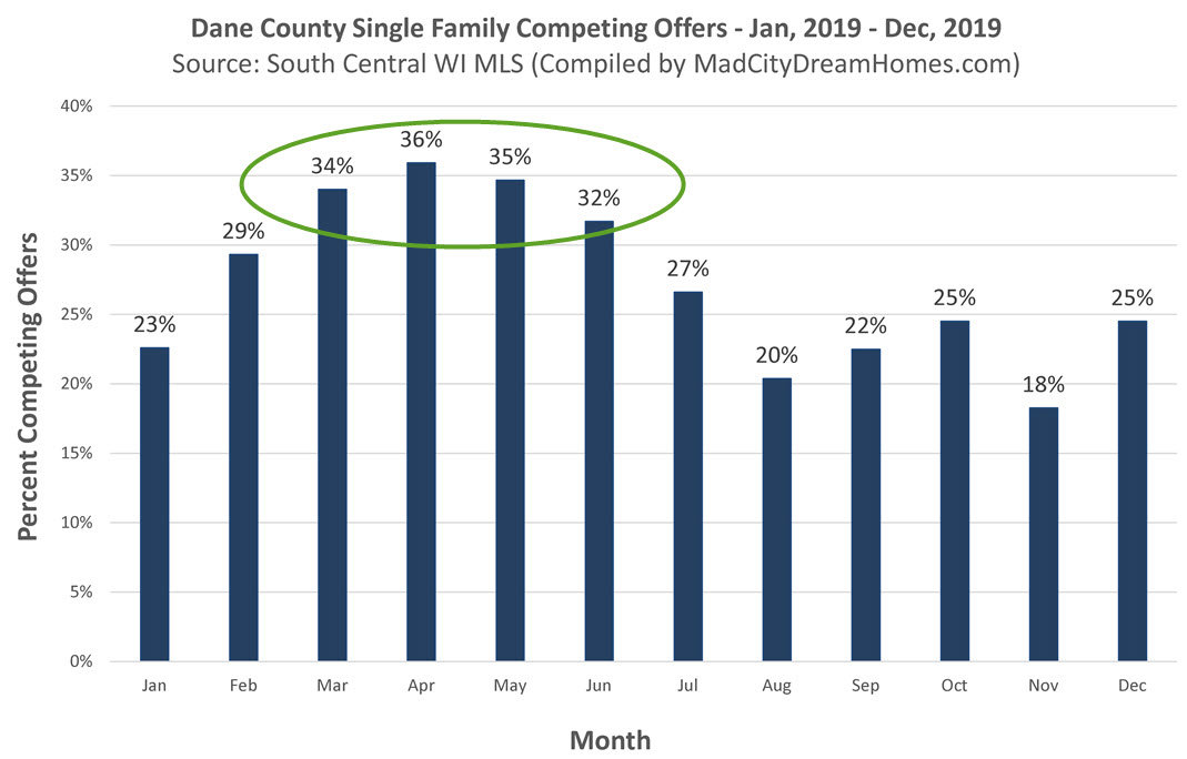 Madison WI Competing Offers by Month 2019