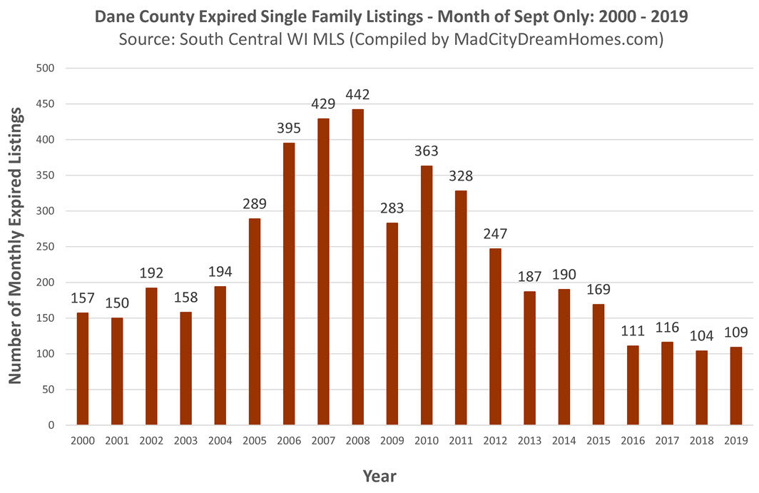 Madison Area Single Family Expired Listings Sept 2019