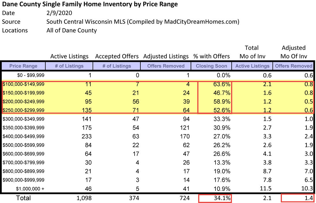 Madison WI Single Family Home Inventory