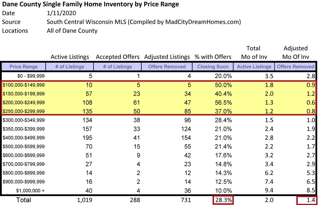 Dane County Single Family Home Supply Jan 2020
