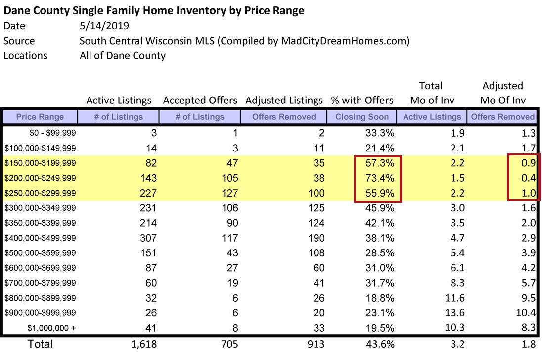 Dane County Single Family Home Supply May 2019