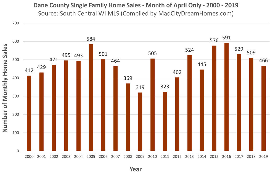 Dane County Single Family Home Sales April 2019
