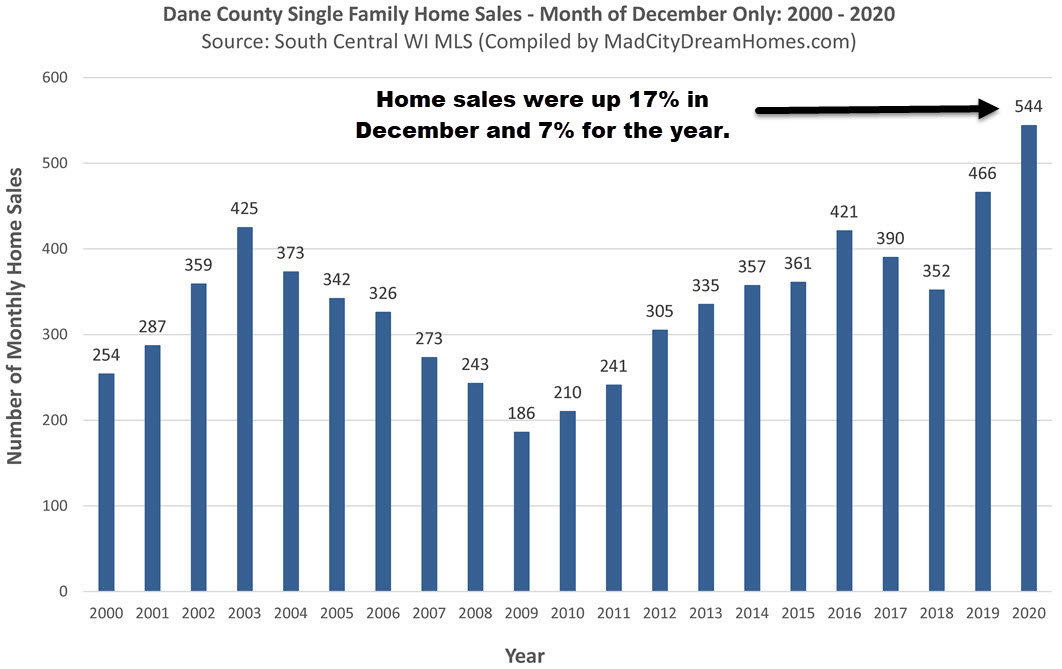 Madison WI Single Family Home Sales Dec 2020