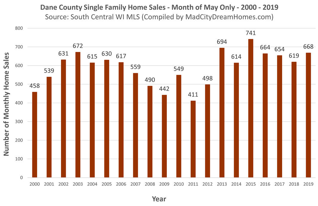 Madison area home sales May 2019