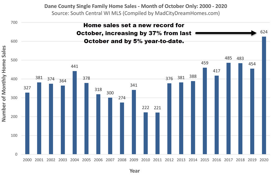 Madison Area Home Sales October 2020