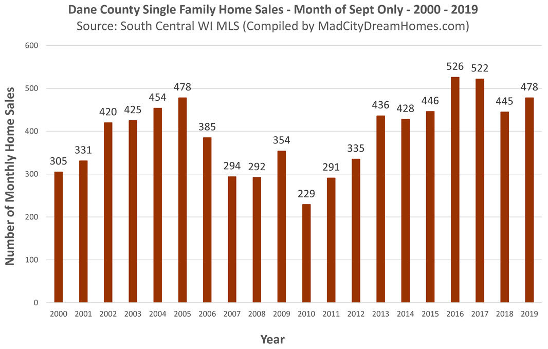 Madison Area Home Sales Sept 2019