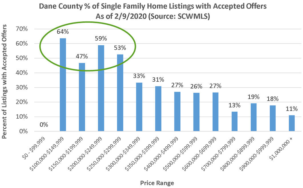 Madison WI Homes with Accepted Offers by Price Range