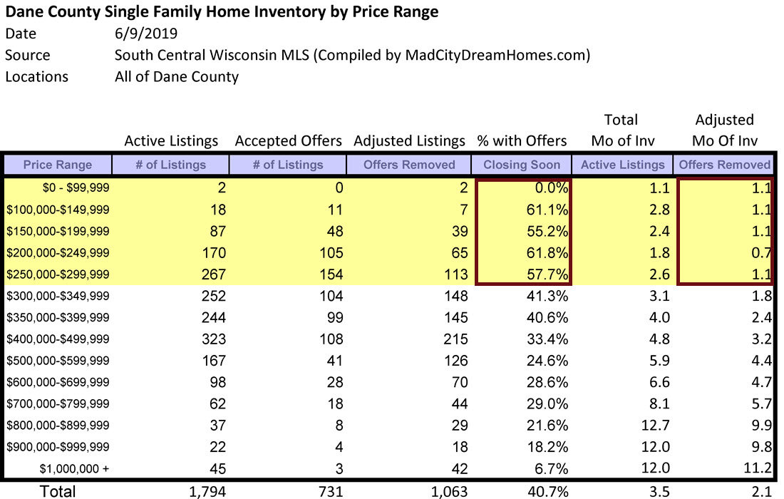 Madison area single family home months of supply June 2019