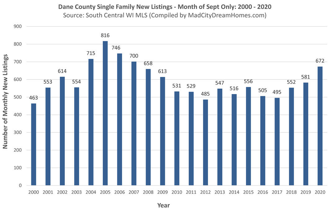 Madison WI New Single Family Listings 2020
