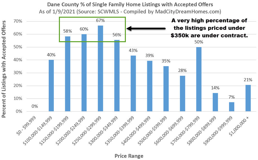 Madison WI Single Family Home Listings Under Contract Jan 9 2021