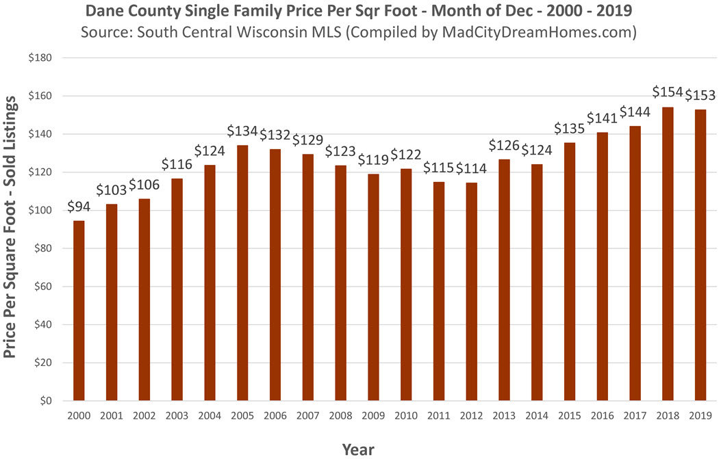 Madison WI price per square foot December 2020