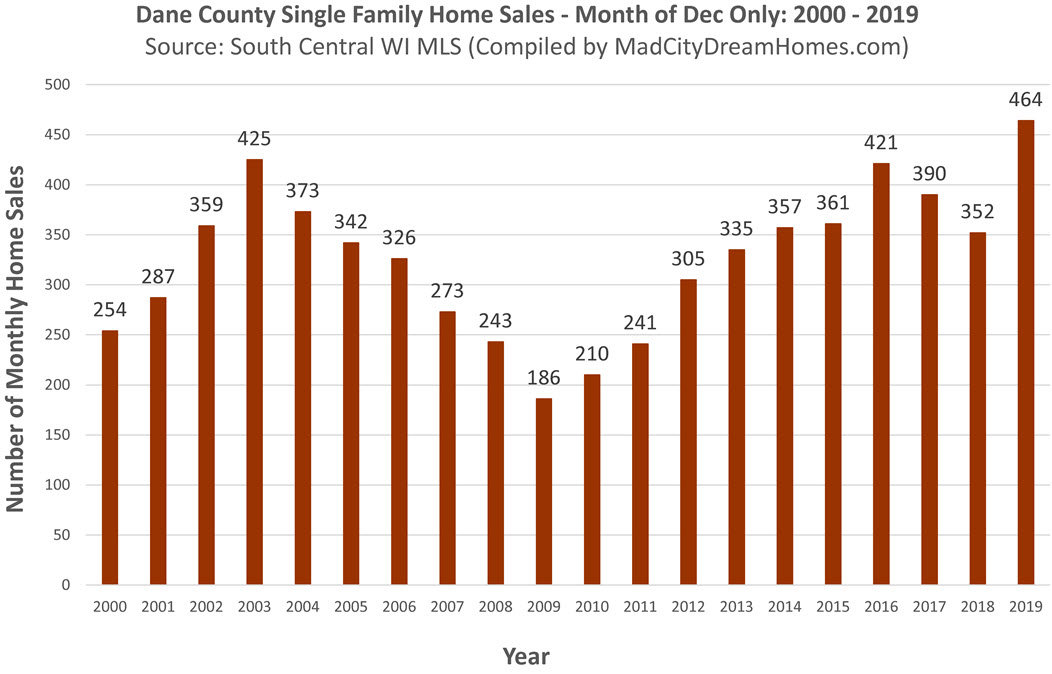 Madison Area Home Sales December 2020