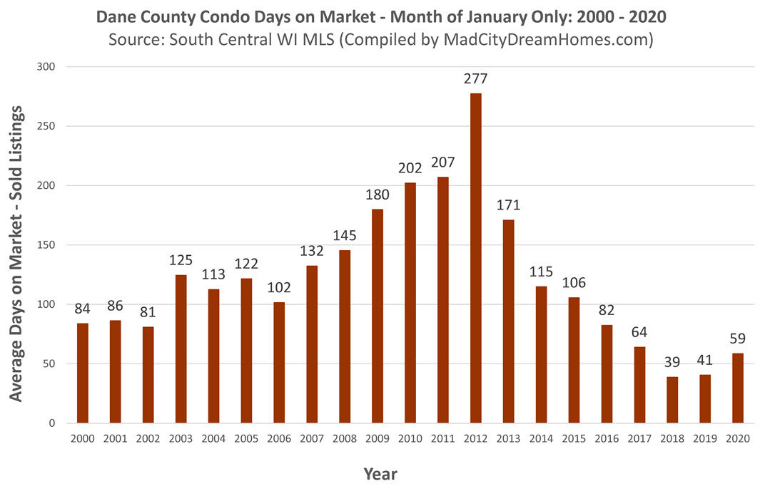 Madison WI Condo Days on Market Jan 2020