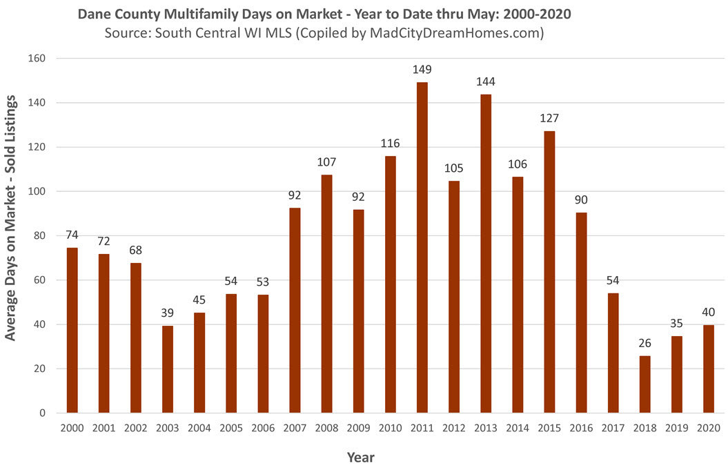 Madison WI Multifamily Days on Market May 2020 ytd