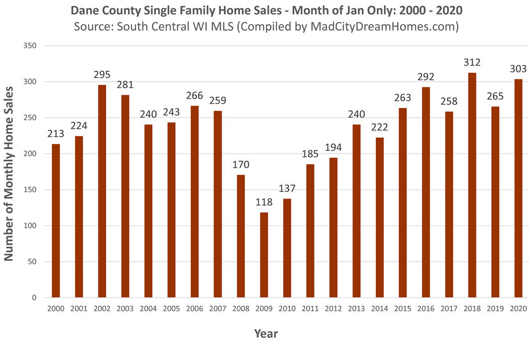 Madison WI Home Sales January 2020