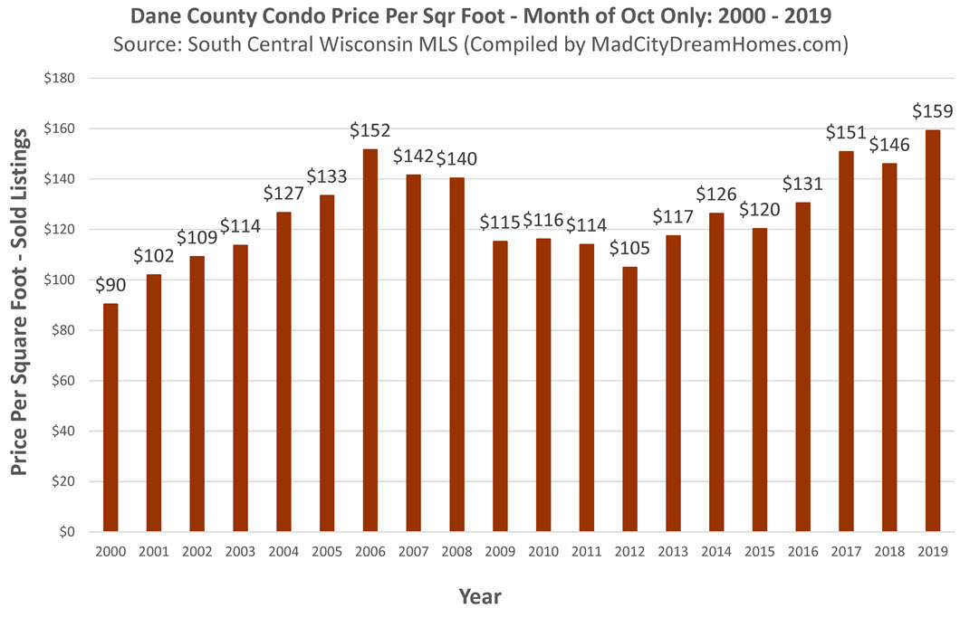 Madison WI Condo prices October 2019