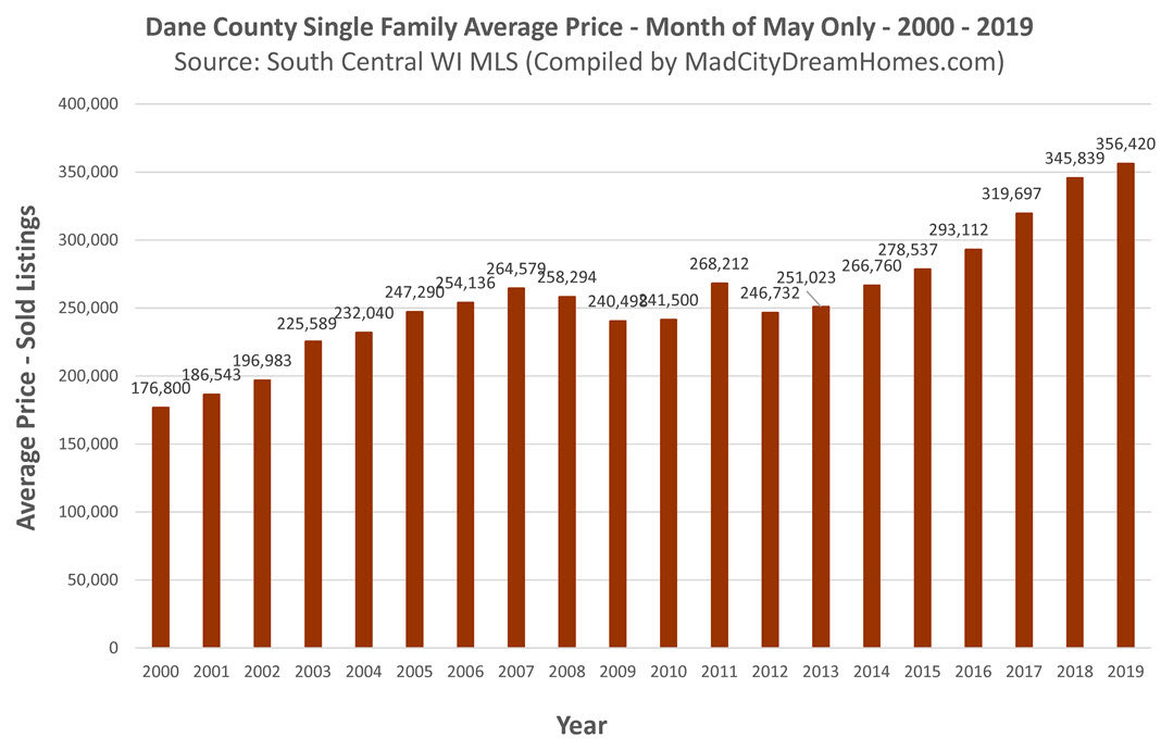 Madison area single family home price