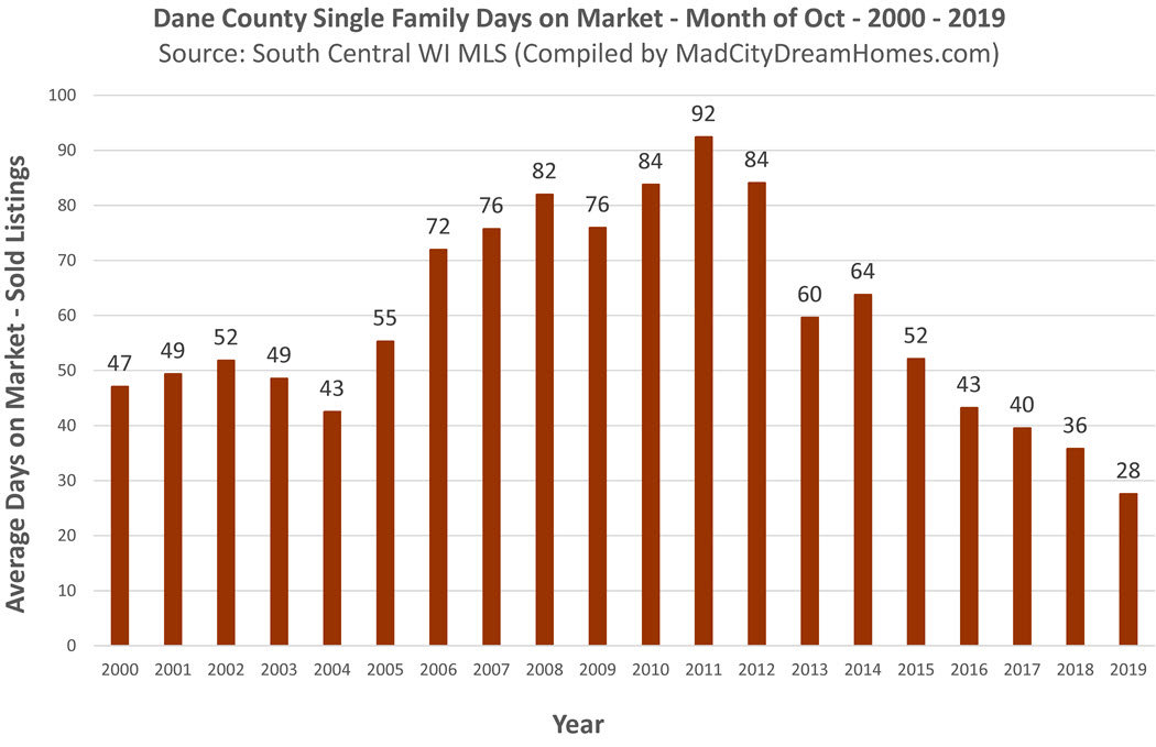 Madison Area Single Family Home Days on Market Oct 2019