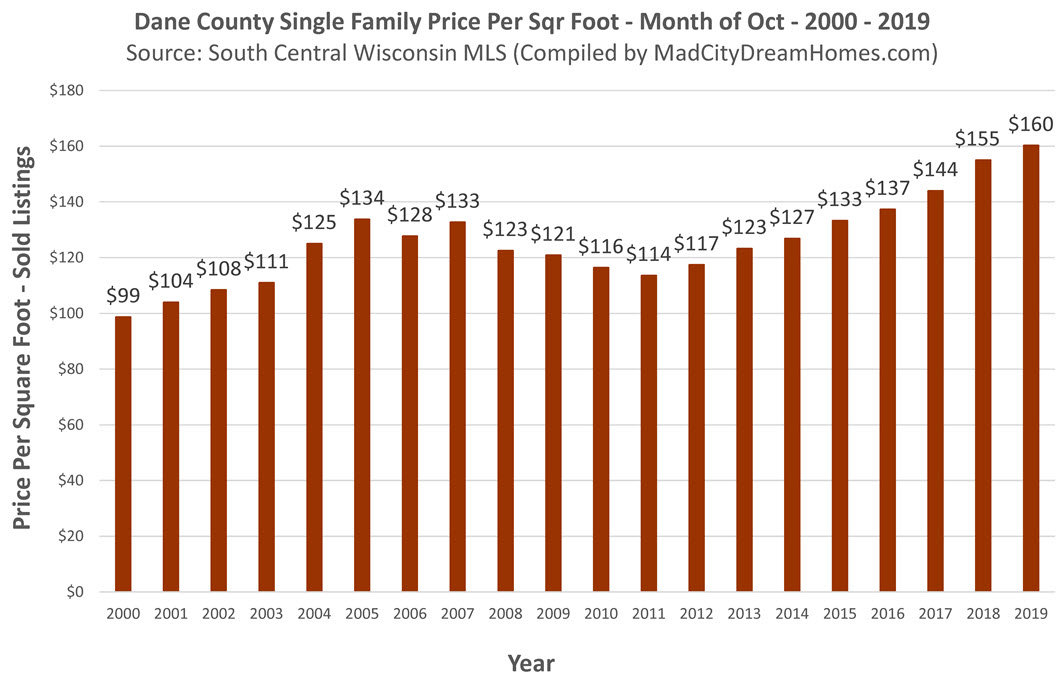 Madison Area Home Prices Oct 2019