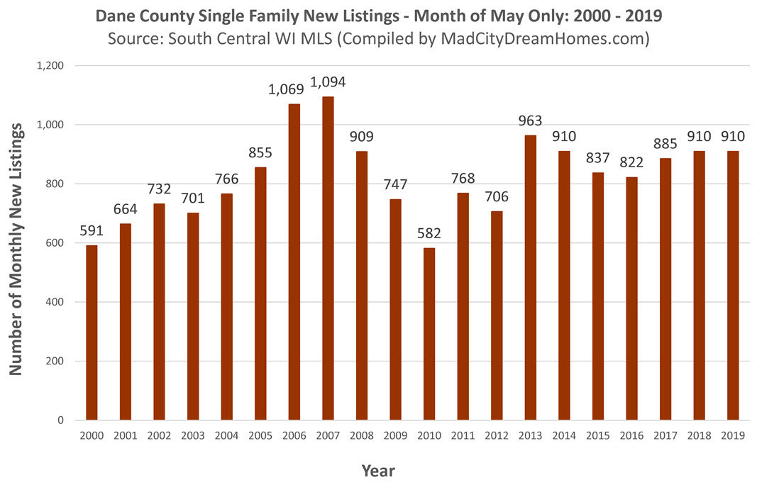 Madison area new single family home listings