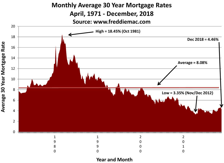 mortgage rates in madison wi