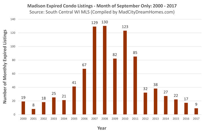 Sept 2017 Expired Madison Condo Listings