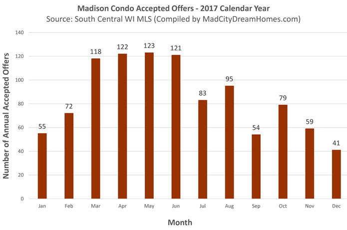 Madison Condo Purchase Activity by Month