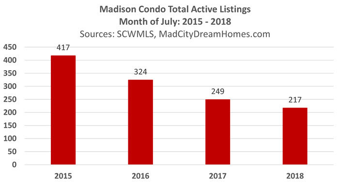 Change in Madison Condo Inventory