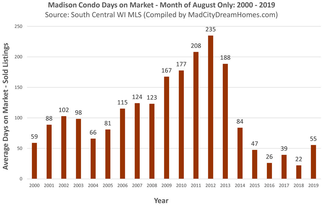 Madison WI Condo MLS Days on Market Aug 2019