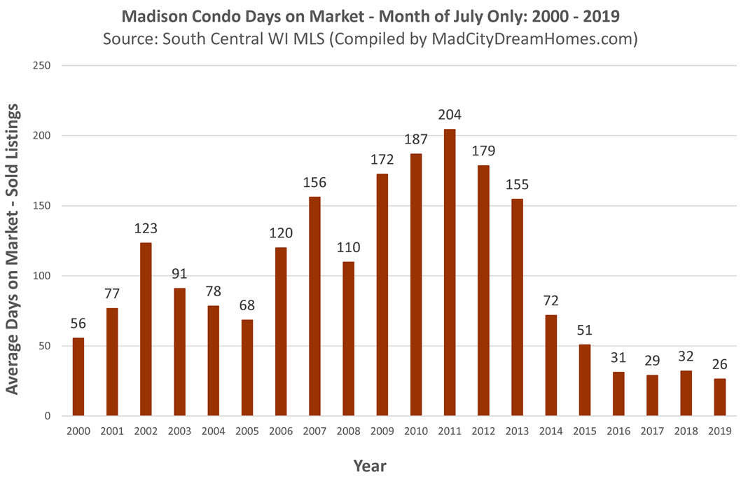 Madison Condo Marketing Times July 2019