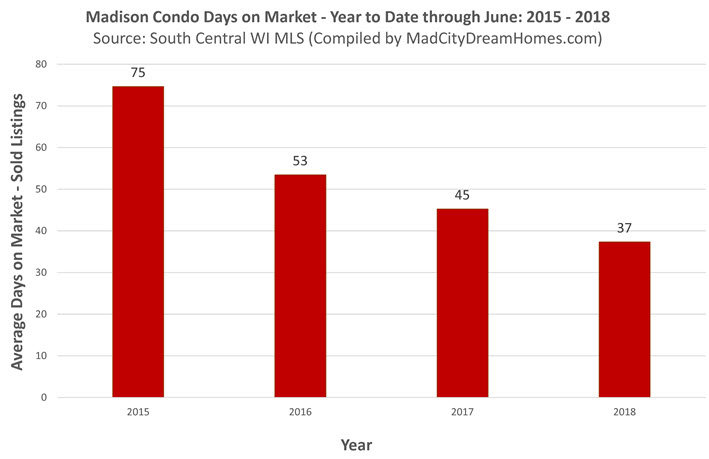 Change in Days on Market - Madison Condos