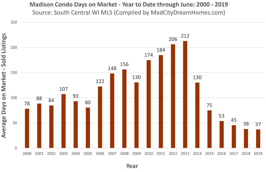 Madison WI Condo days on market through June 2019