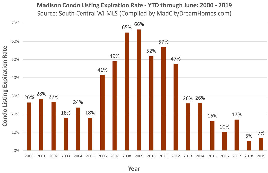 Madison WI condo listing expiration rate through june 2019