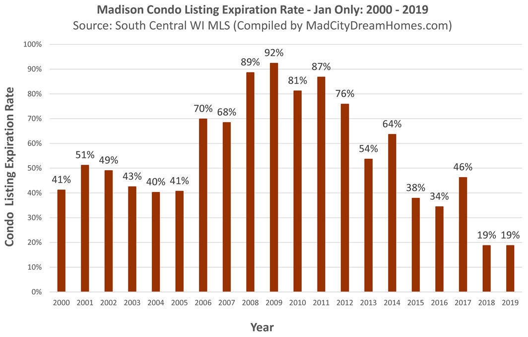 Madison Condo Listing Expiration Rate