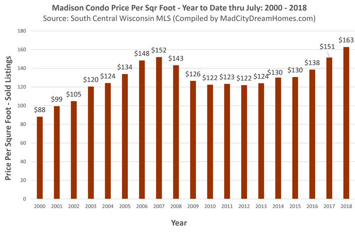 Madison Condo Prices July 2018