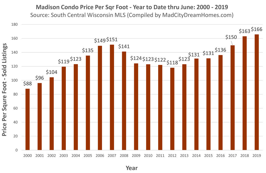Madison WI condo prices through June 2019