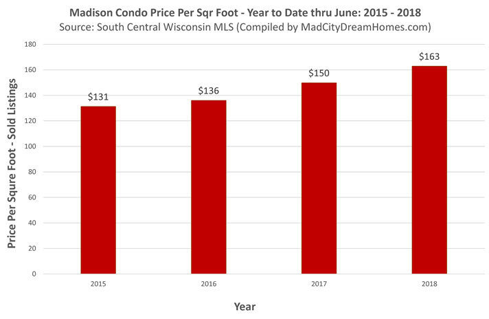 Change in Madison Condo Prices