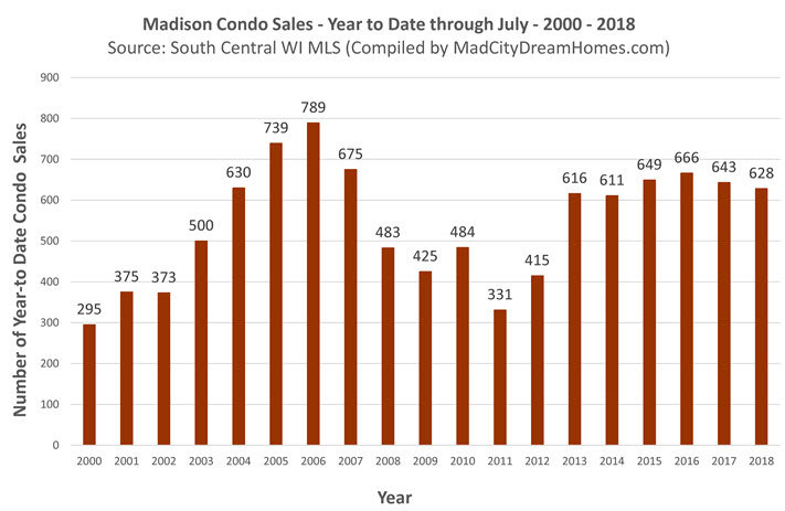Madison Condo Sold Listings July 2018