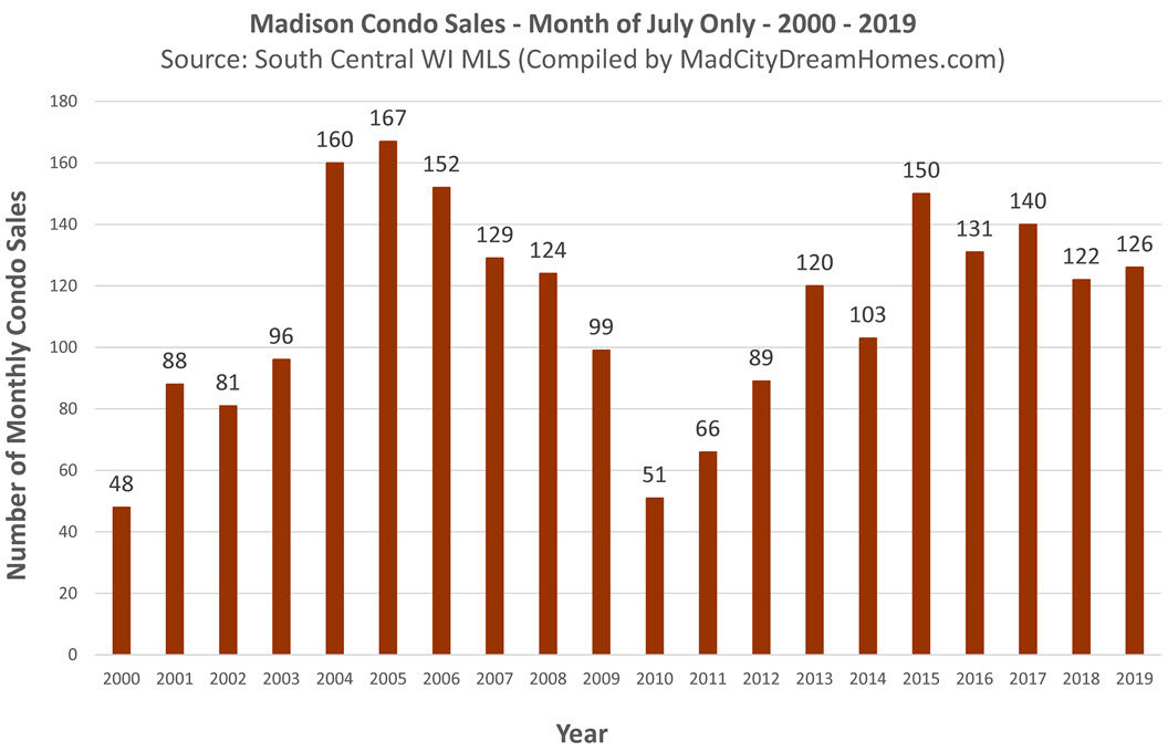 Madison WI Sold Condo Listings July 2019