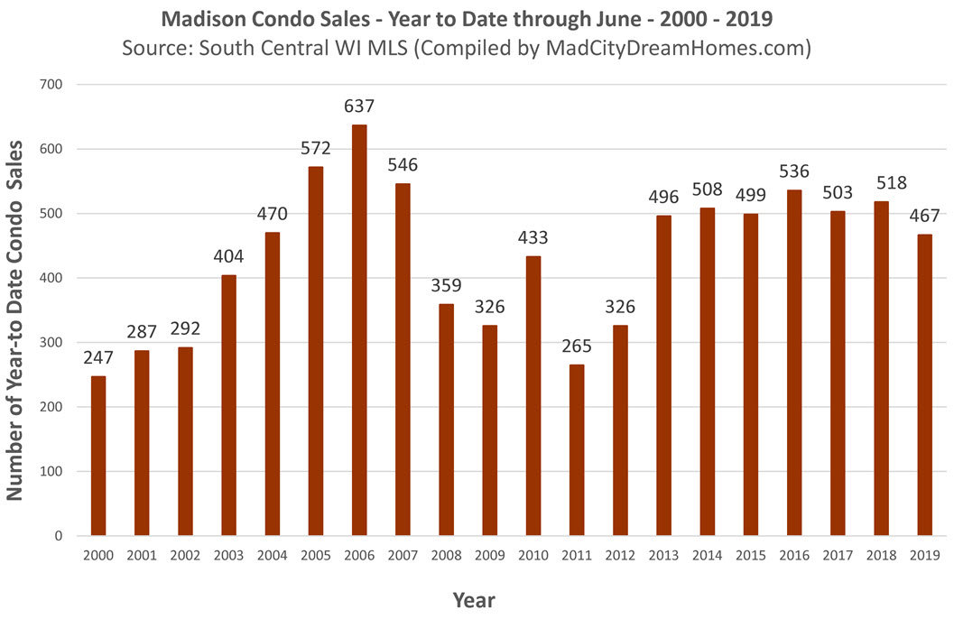 Madison WI condo sales through June 2019