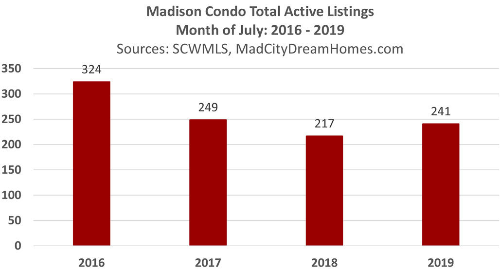 Madison WI Condo Active Listings July 2019