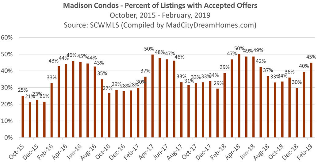 Percent of Madison Condo Listings with an Accepted Offer