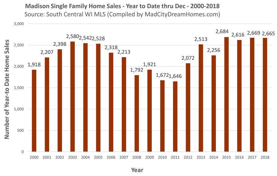 Madison MLS Home Sales