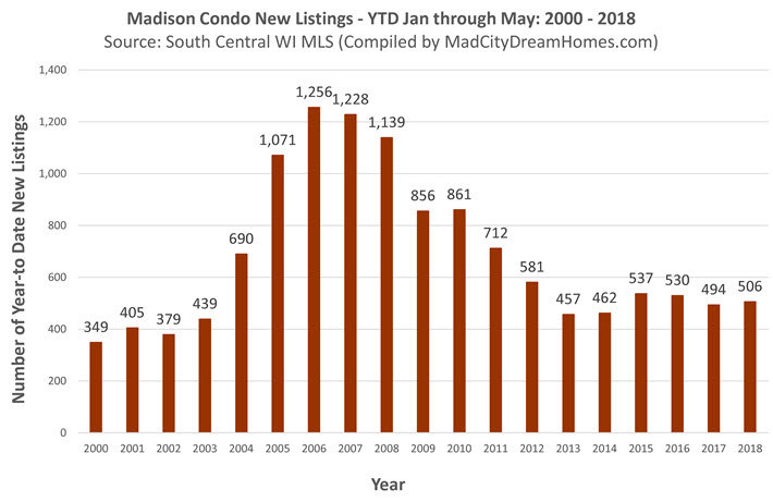 new mls condo listings madison wi