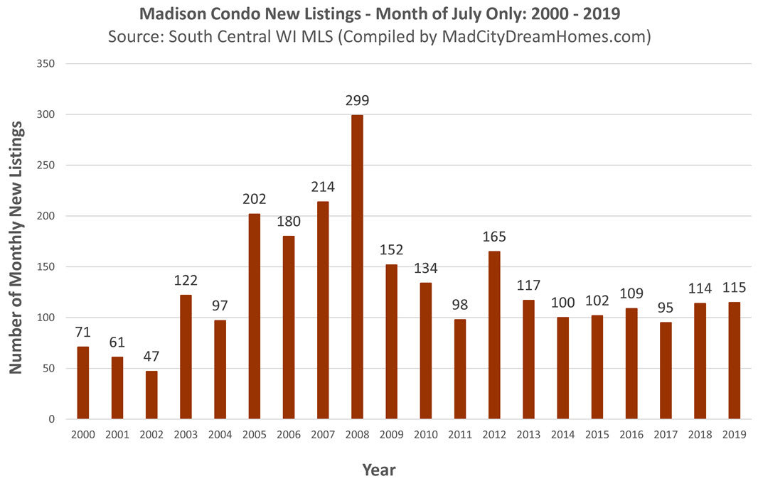 New Condominium Listings in Madison July 2019